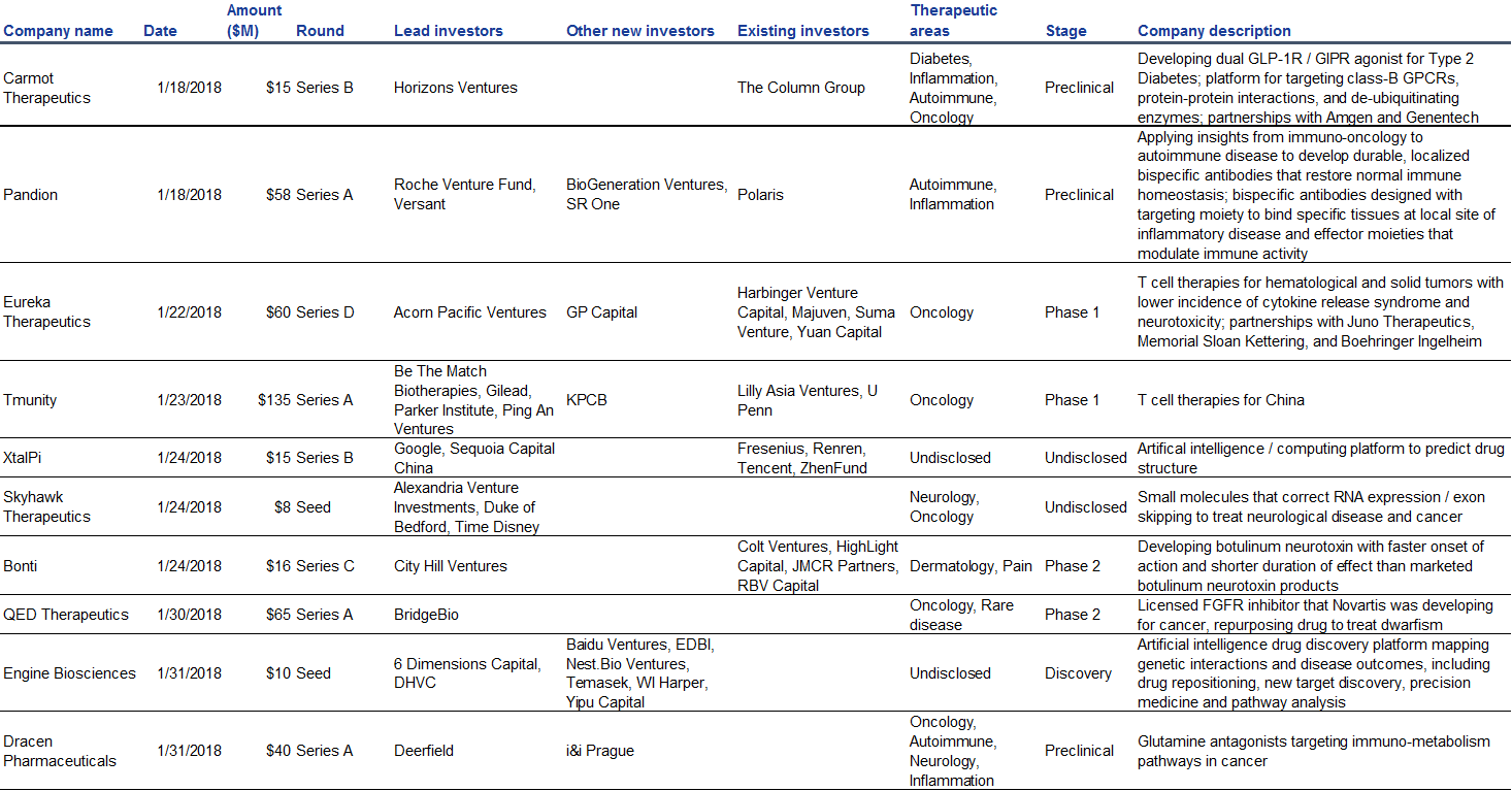 January 2019 biopharma funding update