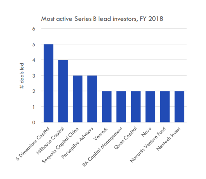 Top biotech venture funds in 2018 and 2019
